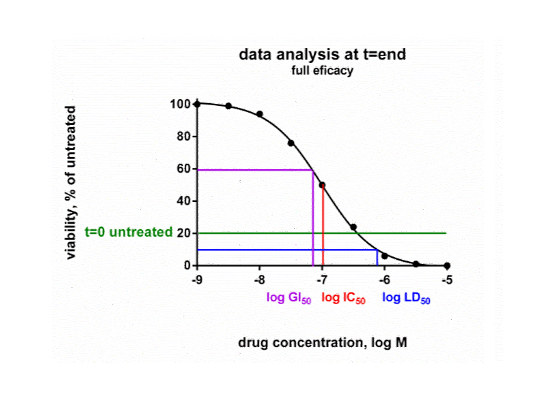 Oncolines Biomarker Discovery data analysis full efficacy