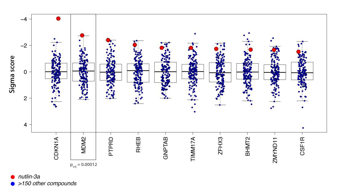 GeneNominator Correlation Expression Cancer Genes And Sensetivity to EGFR inhibitor afatinib