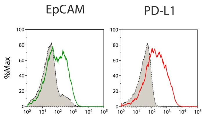 FACS flow cytometry Protein Expression EpCAM PD L1 On Primary Material