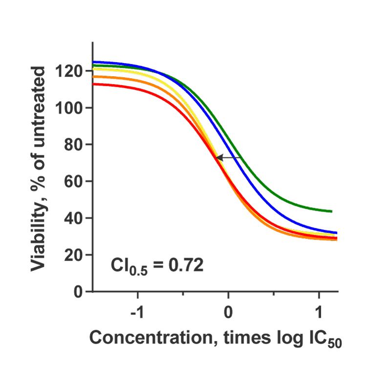 SynergyFinder Trametinib + Dabrafenib Curves incl CI Waarde
