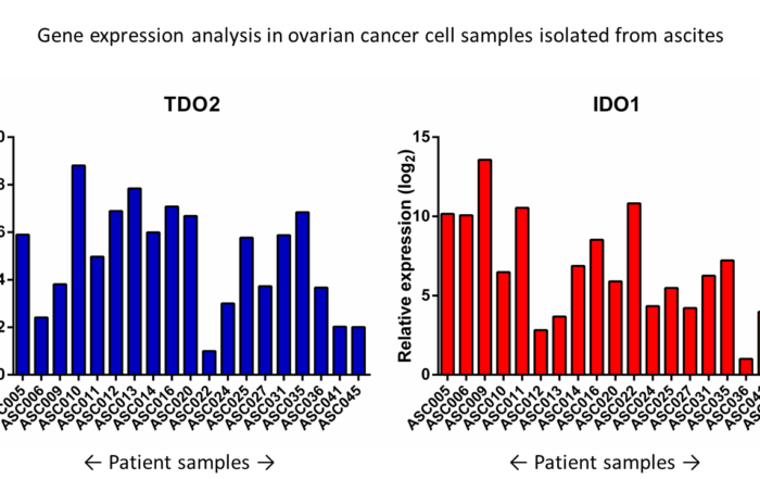 Gene expression in patient material