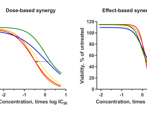 Dose- and Effect-based Drug Combination Methods Merged into One Approach
