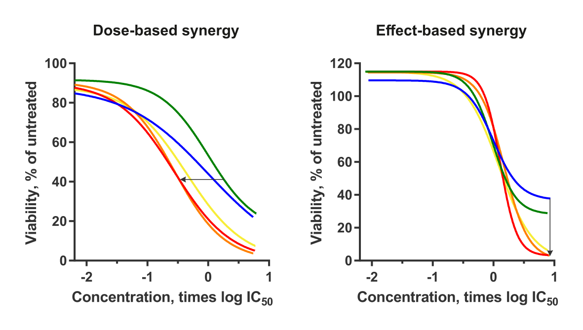 Dose-based and Effect-based Synergy