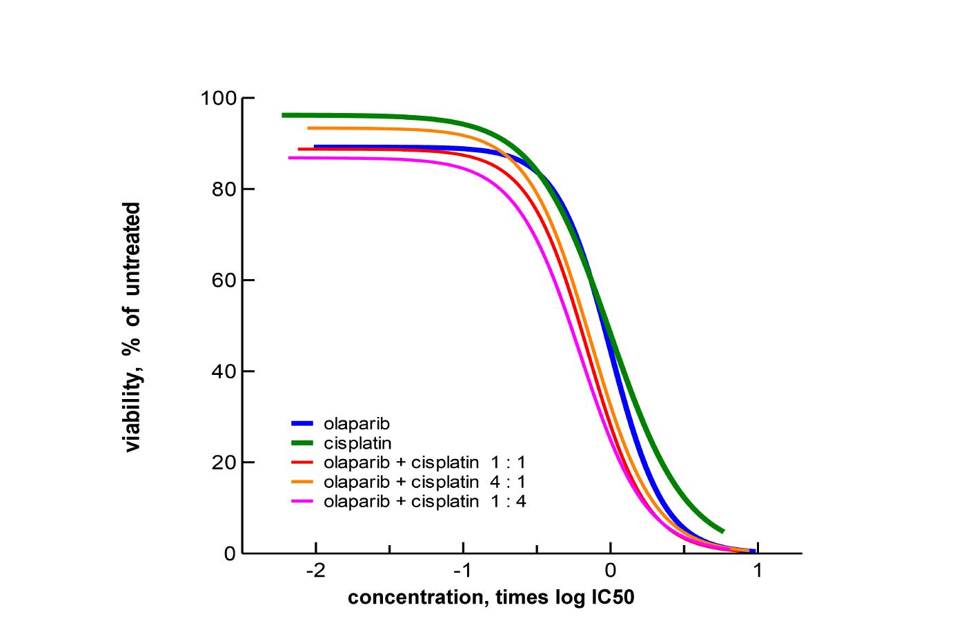 SynergyFinder_olaparib + cisplatin_15SF113