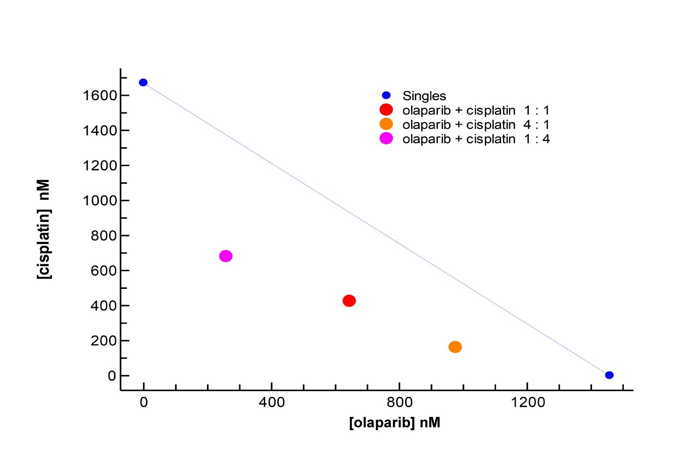 SynergyFinder Olaparib + Cisplatin CI 15SF113